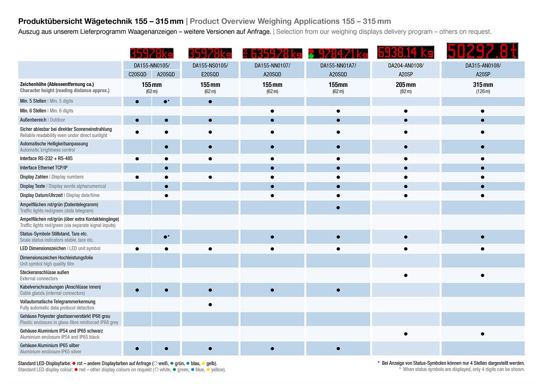 Afficheurs à LED 155 - 315 mm Aperçu des produits systèmes de pesage